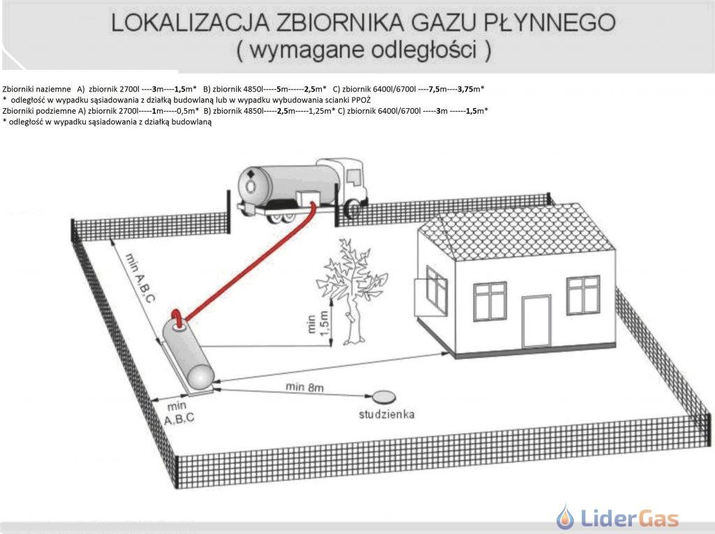 lokalizacja zbiornika minimalne odległości zbiorników