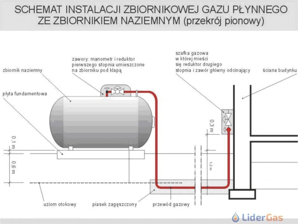 Schemat instalacji zbiornika gazu płynnego
