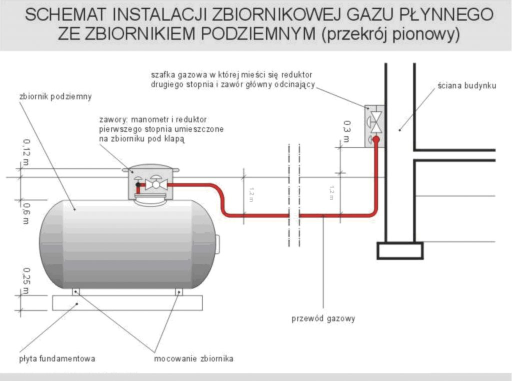 schemat instalacji zbiornika podziemnego na gaz płynny