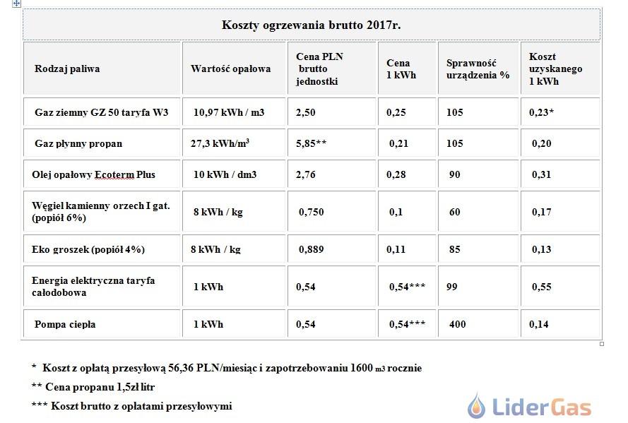 Nowość Koszty ogrzewania domu, kalkulator kosztów, porównanie. - LiderGas NG33